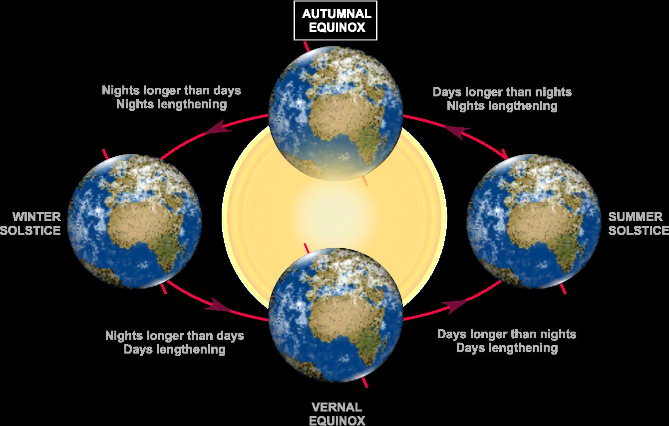 esky autumnal equinox rh glyphweb com chevy equinox diagram equinox parts diagram