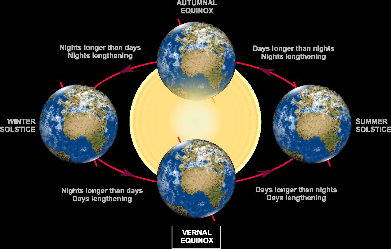 Diagram of the Vernal Equinox b83c7d135