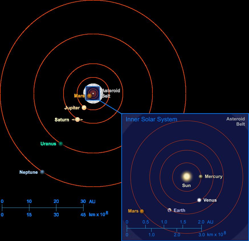 eSky: Solar System
